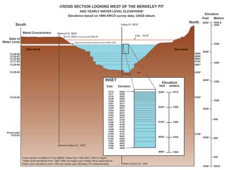 Cross section looking west of the Berkeley Pit n and yearly water level elevations