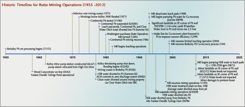 Timeline for major events at Berkeley Pit