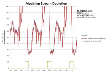 Stream depletion